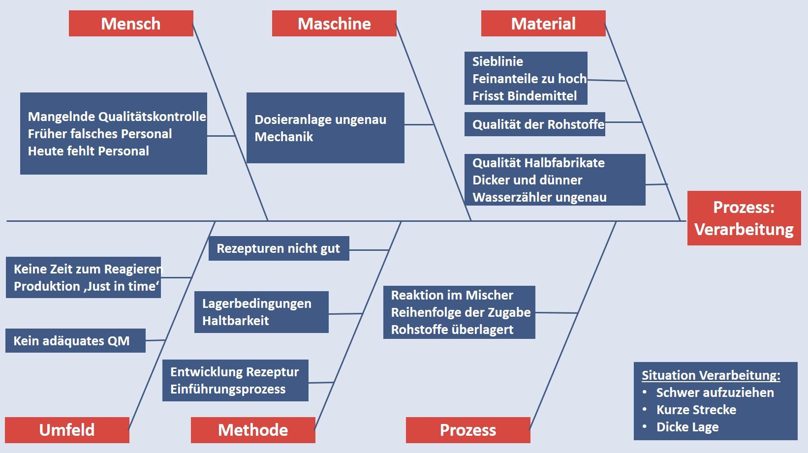 Prozessoptimierung mit der Ishikawa-Methode für den Prozess 'Verarbeiten von Putz'